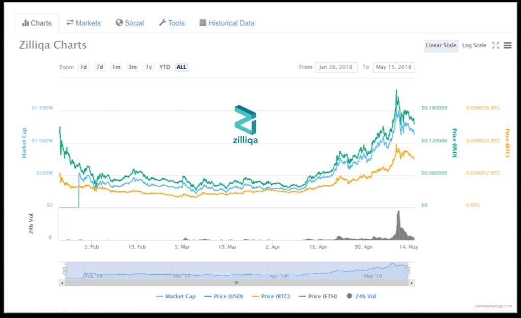 coinmarketcap bitcoin usd
