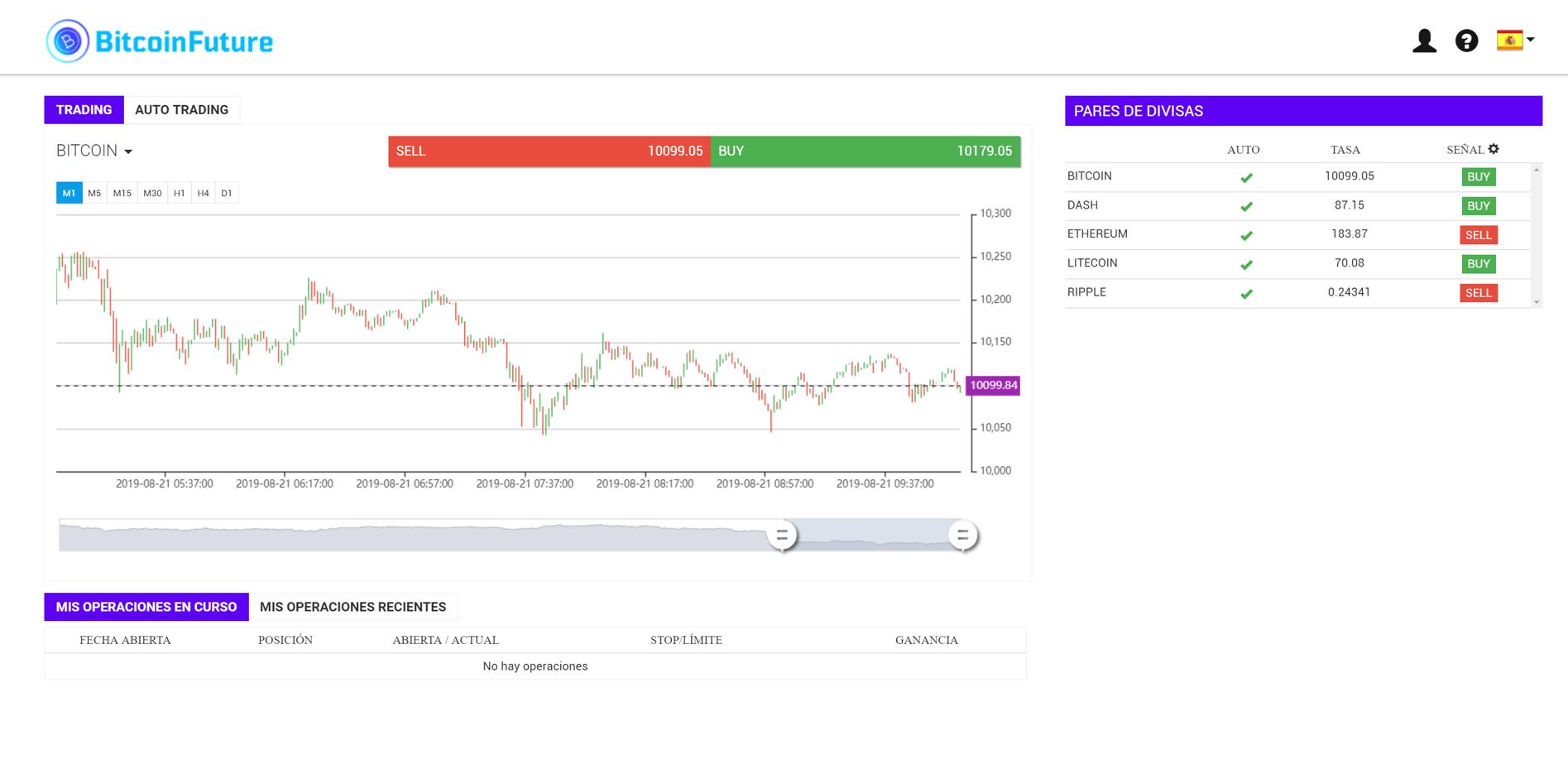 gráficas en bitcoin future