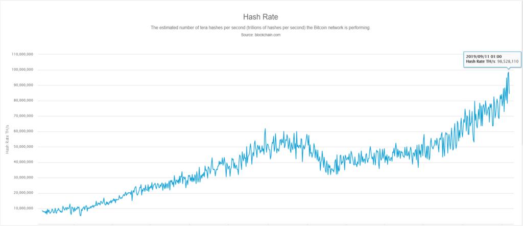 Hashrate de la red bitcoin