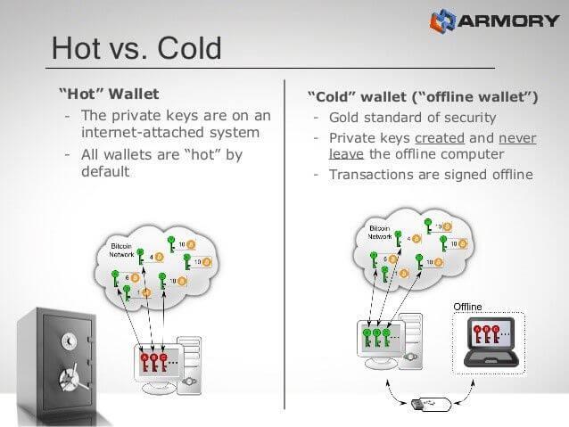 Hot vs Cold Crypto Wallets