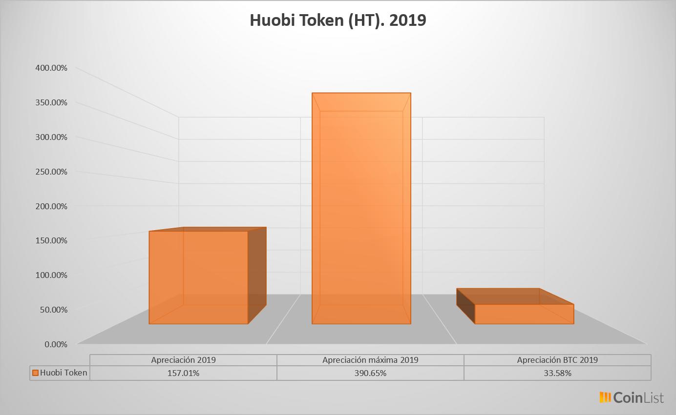 Huobi Token desempeño 2019