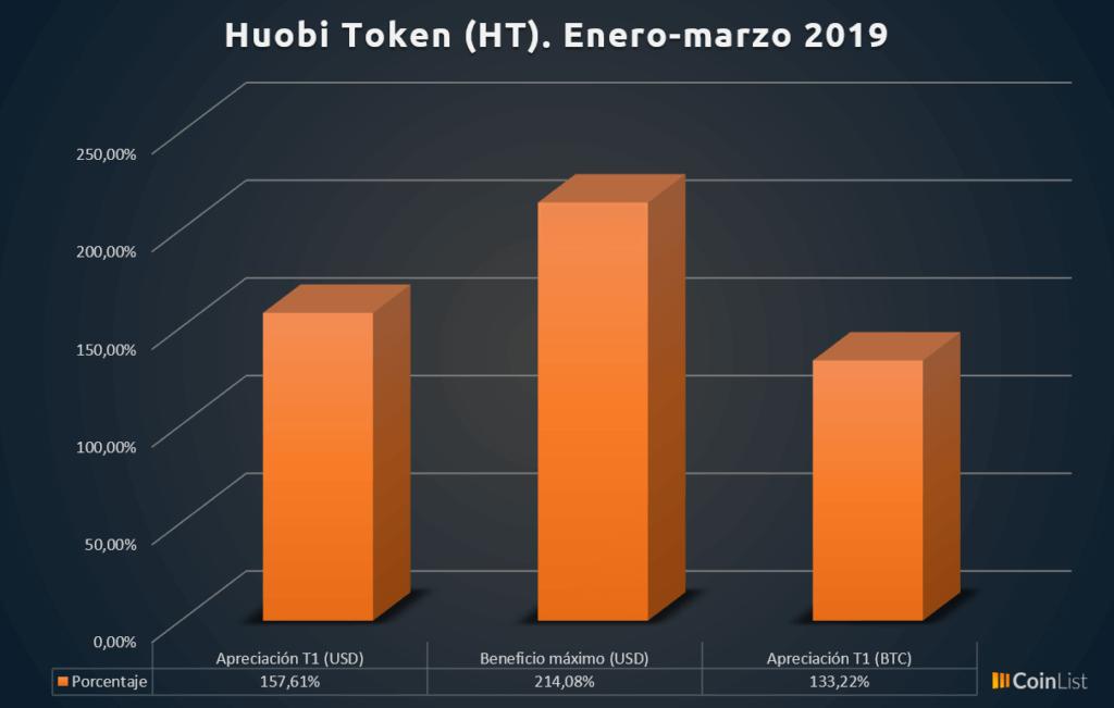 Huobi token desempeño T1 2019