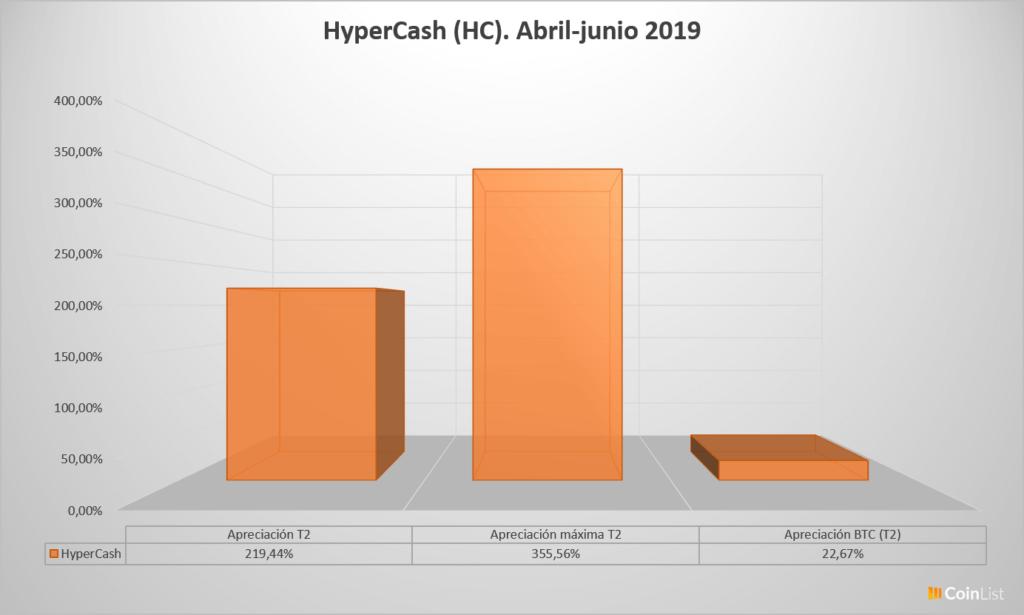 HyperCash desempeño T2 2019