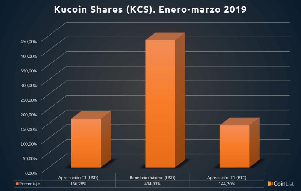 Kucoin shares rendimiento T1 2019