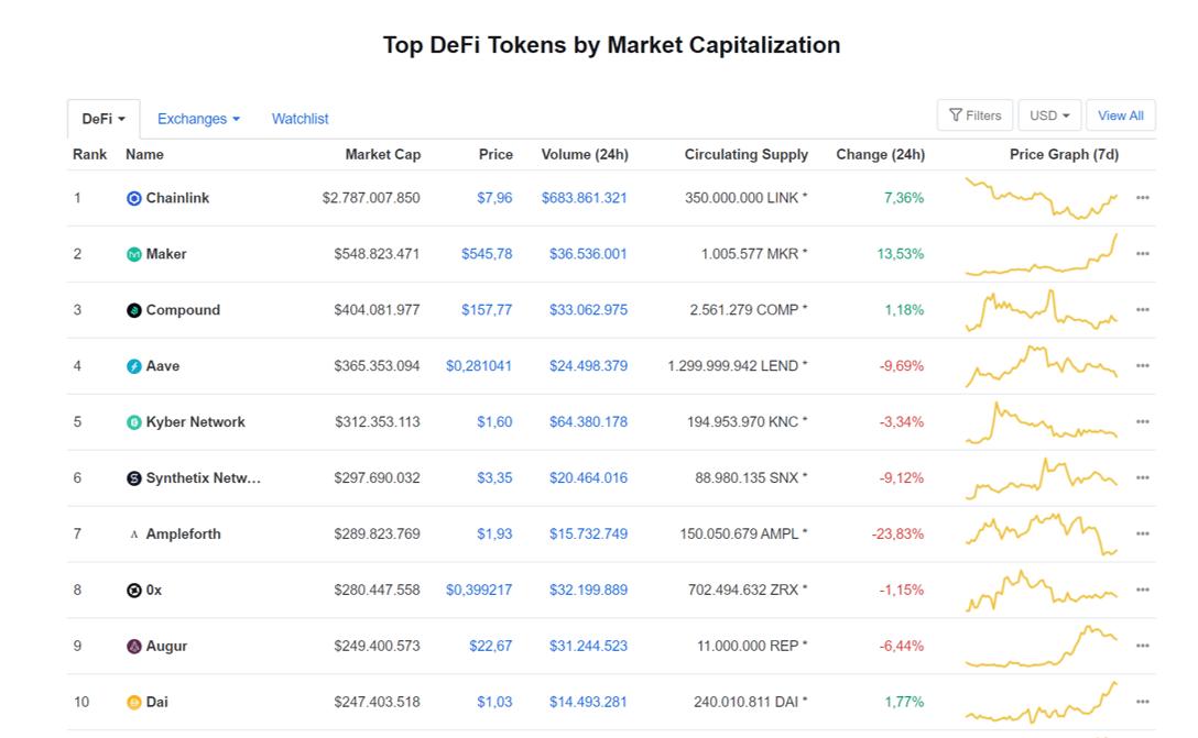 Top DeFi CMC tokens