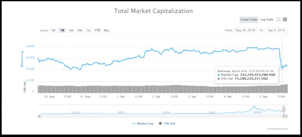 La capitalización global cae de forma abrupta