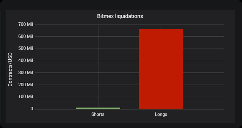 Liquidaciones en BitMEX durante las últimas 24 horas.