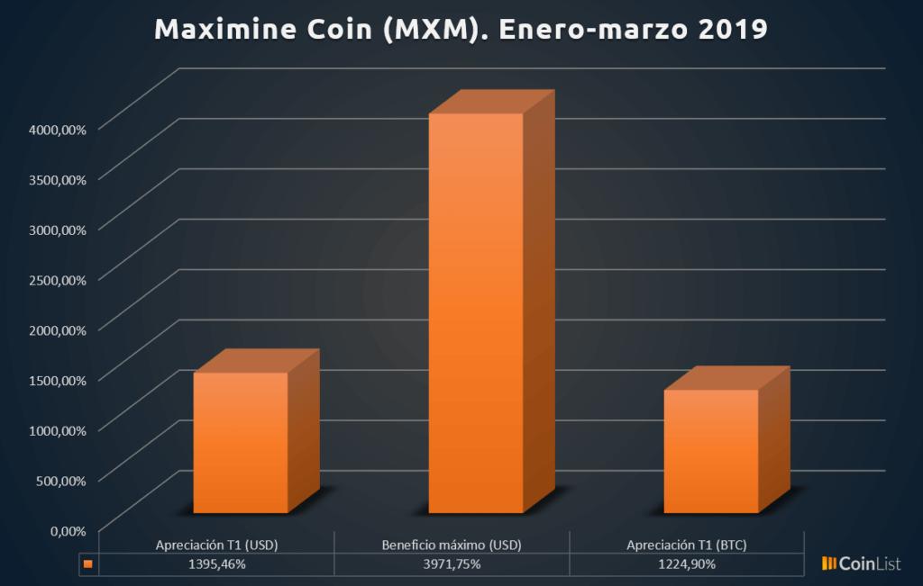 Maximine Coin desempeño T1 2019