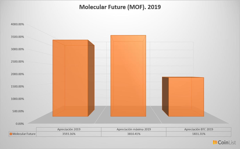 Molecular Future desempeño 2019