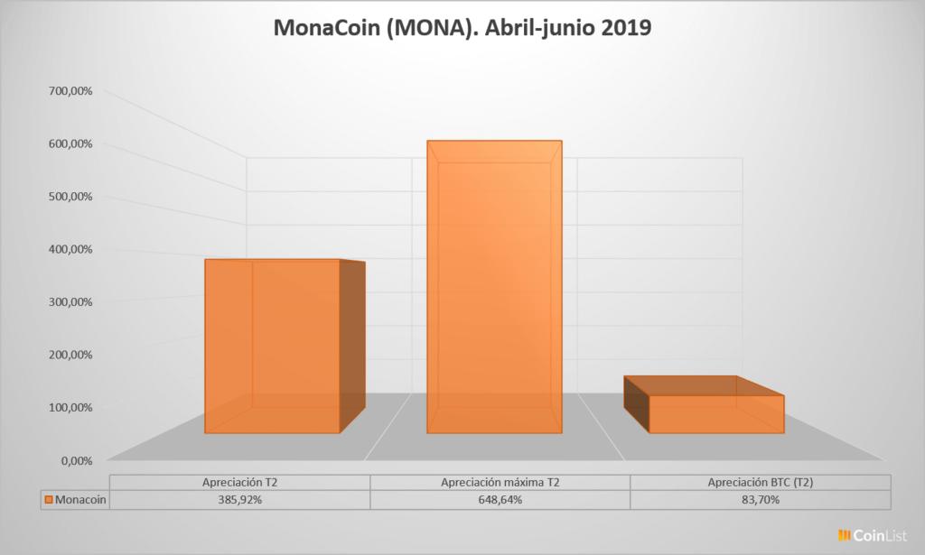Monacoin desempeño T2 2019