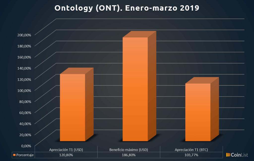 Ontology desempeño T1 2019