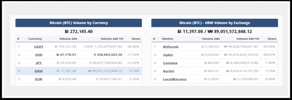 Ranking de operaciones en bitcóin (por divisa).