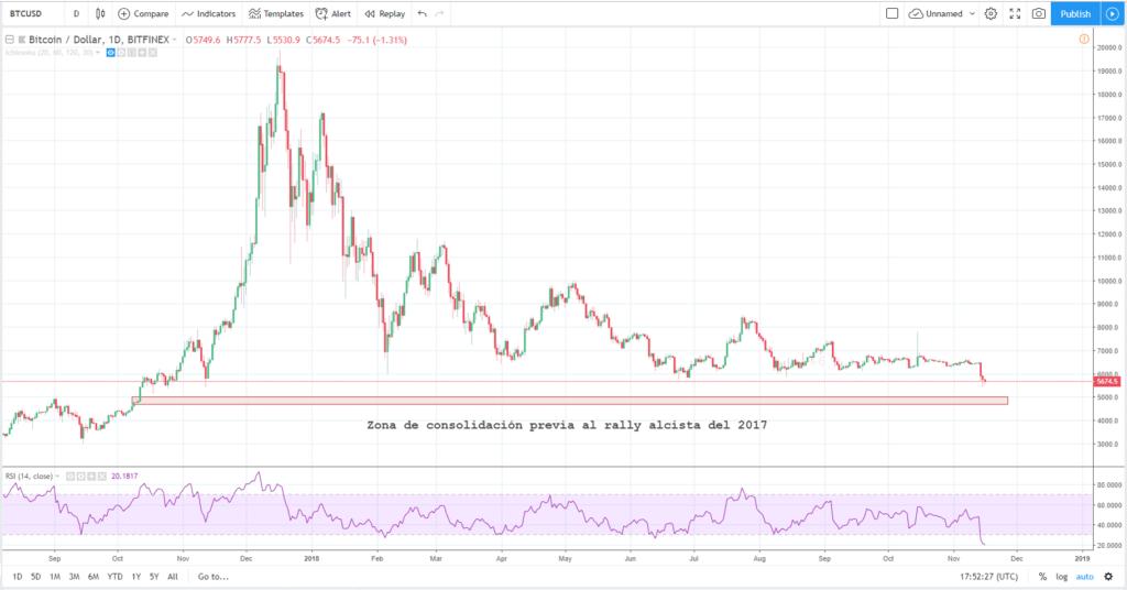 Precio del bitcoin 16 de noviembre