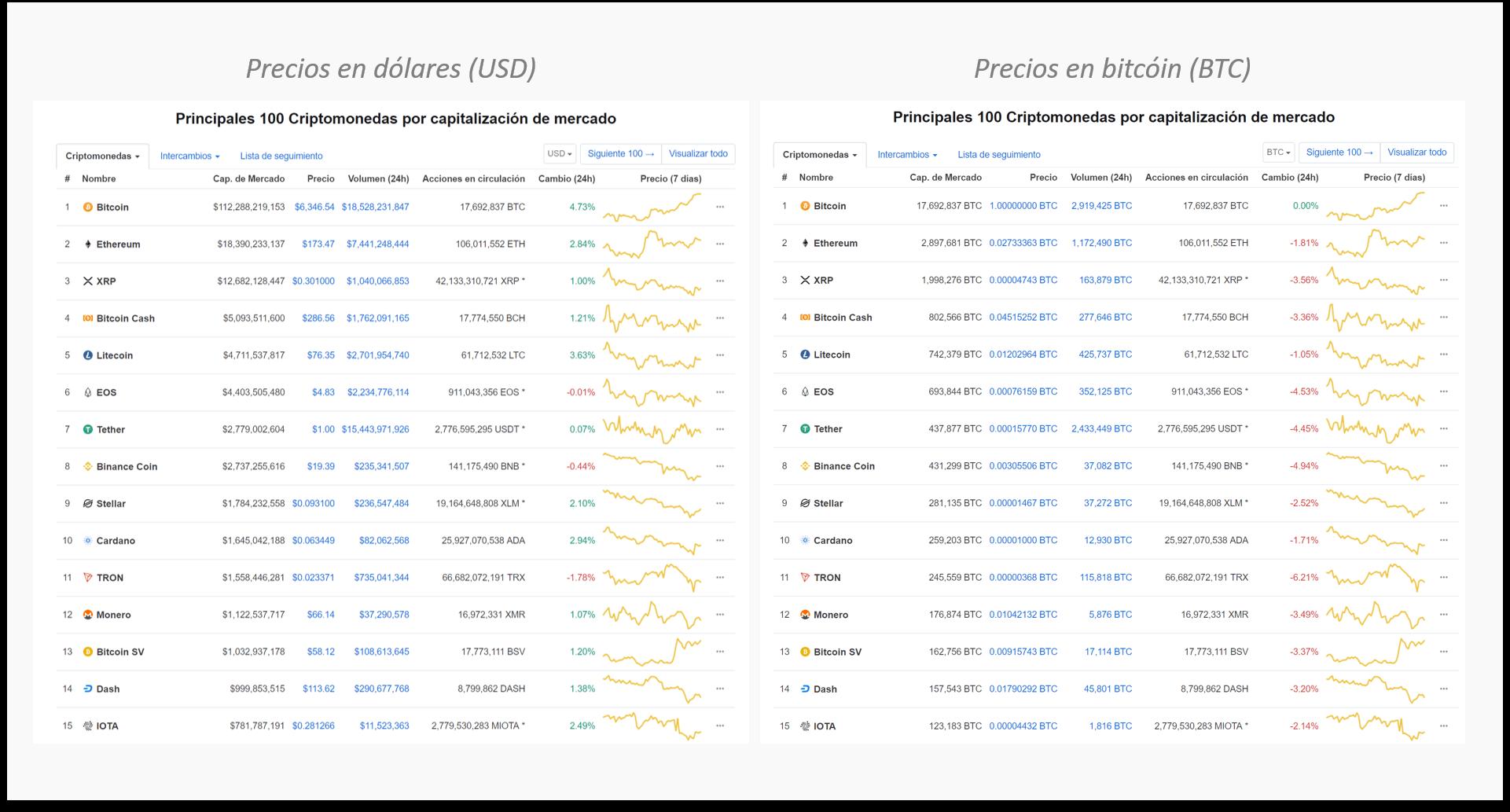 Precios de criptomonedas en dólares vs. bitcóin