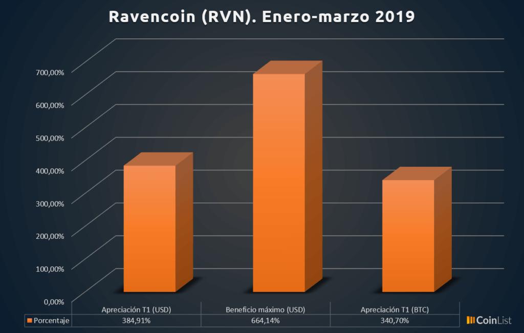 Ravencoin desempeño T1 2019