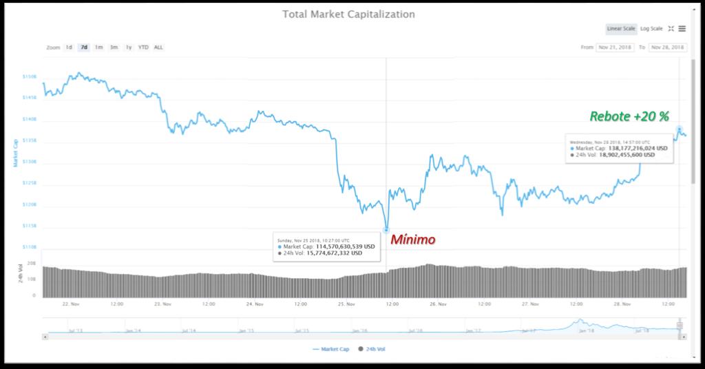 rebote mercado criptomonedas 28 de noviembre