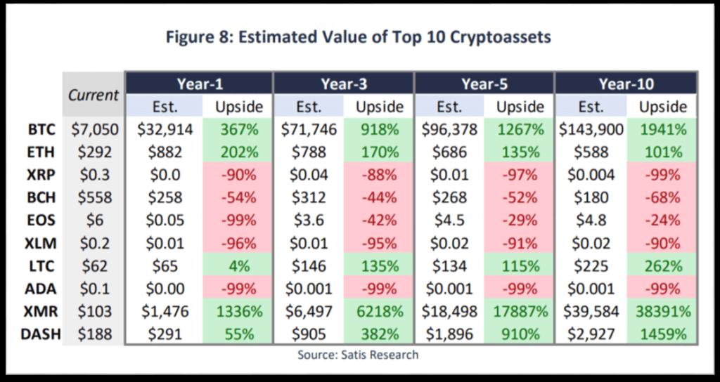Resultados estimados para las 10 criptomonedas principales