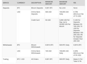 btcc bitcoin card)