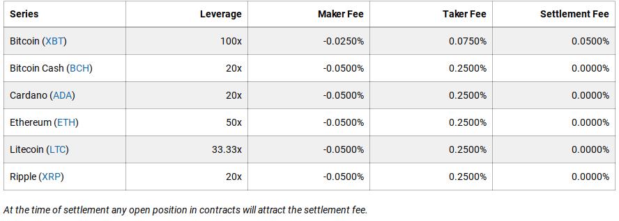 Settlement Fees