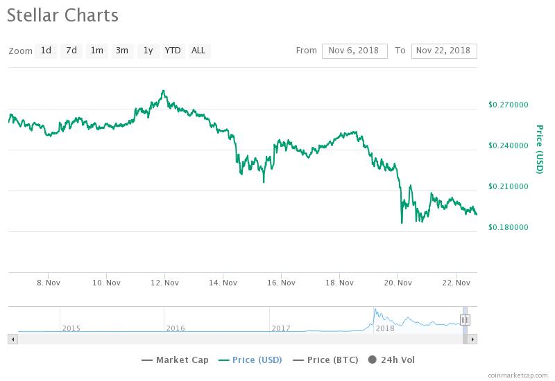 graphique du cours du Stellar Lumens (XLM) Novembre 2018 - portefeuille blockchain lance Stellar