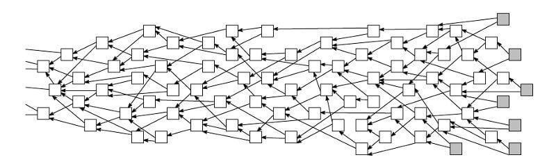 A visual representation of Tangle of DAG
