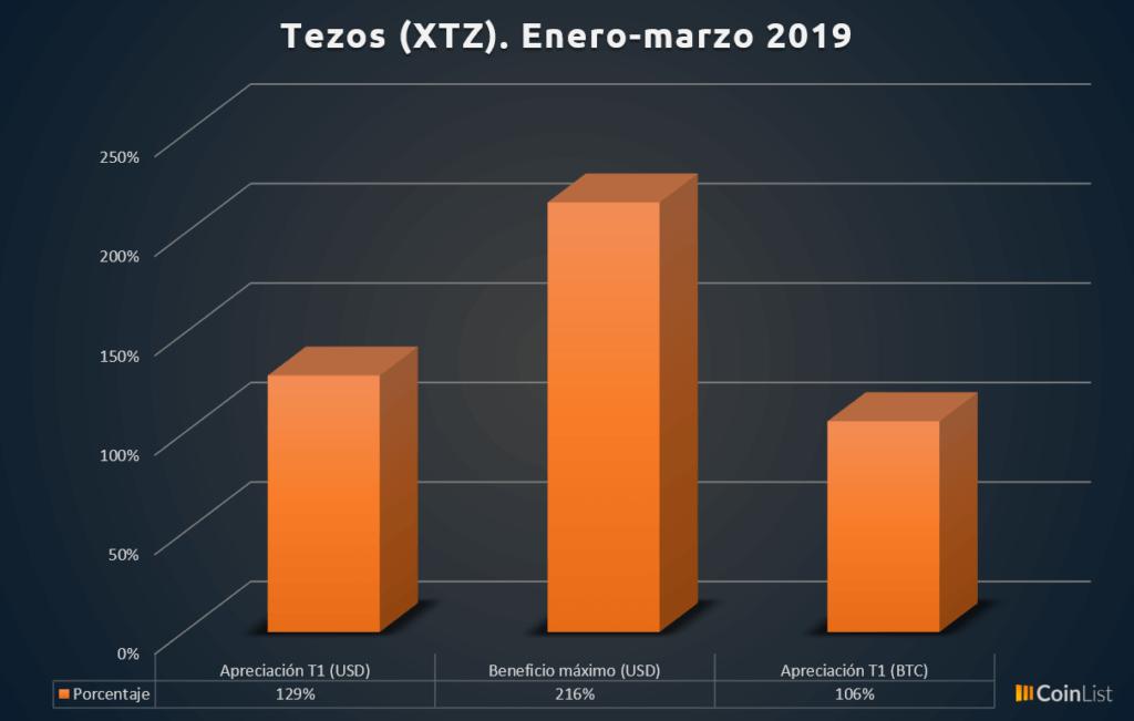 Tezos desempeño T1 2019 2