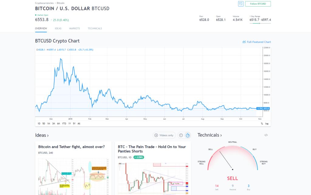TradingView ejemplo bitcoin