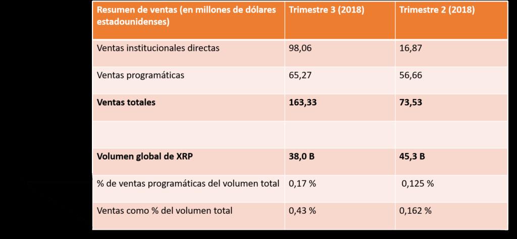 Ventas XRP T2 y T3