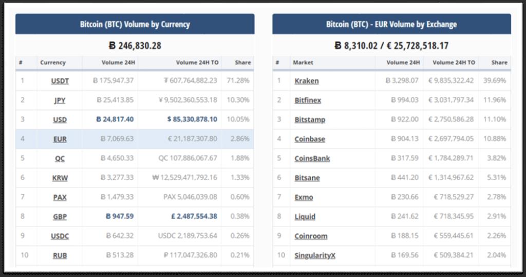 Volumen de operaciones bitcoin en euros 4 de febrero