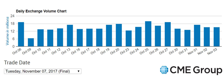 Volumen de transacciones CME Group