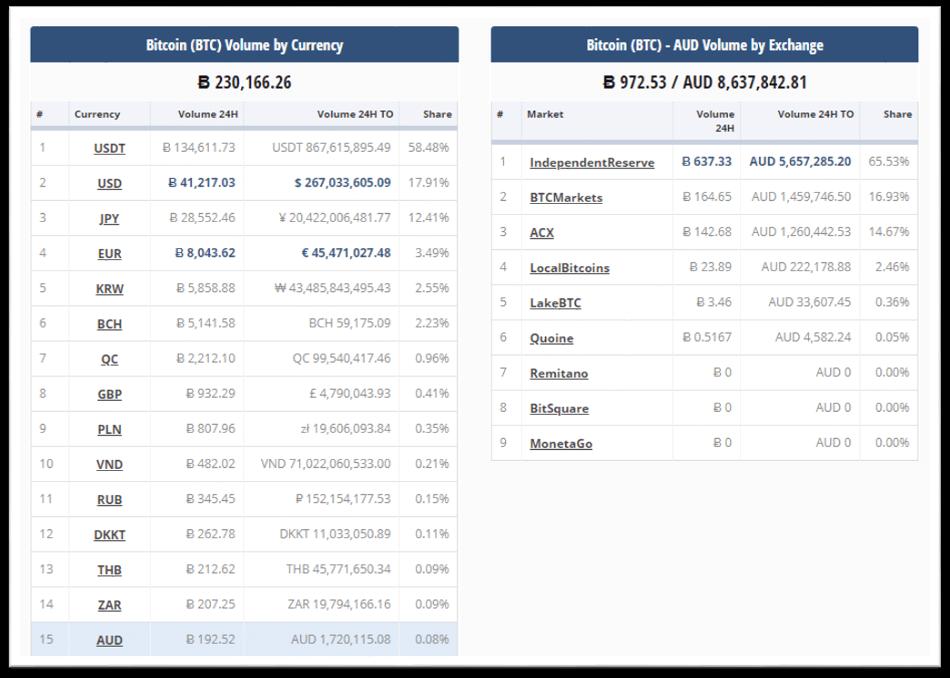 Volumen de transacciones en Australia