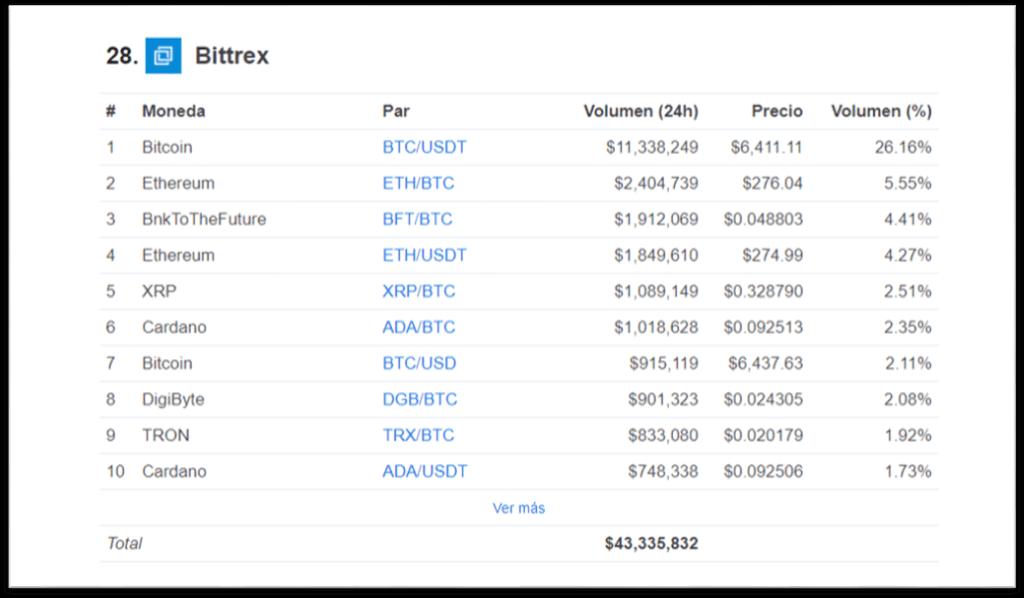 Volumen de transacciones en Bittrex