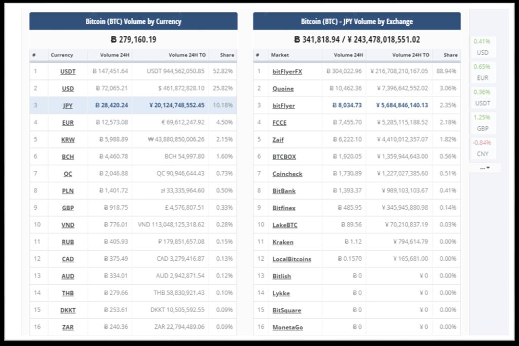 Volumen de transacciones por divisa