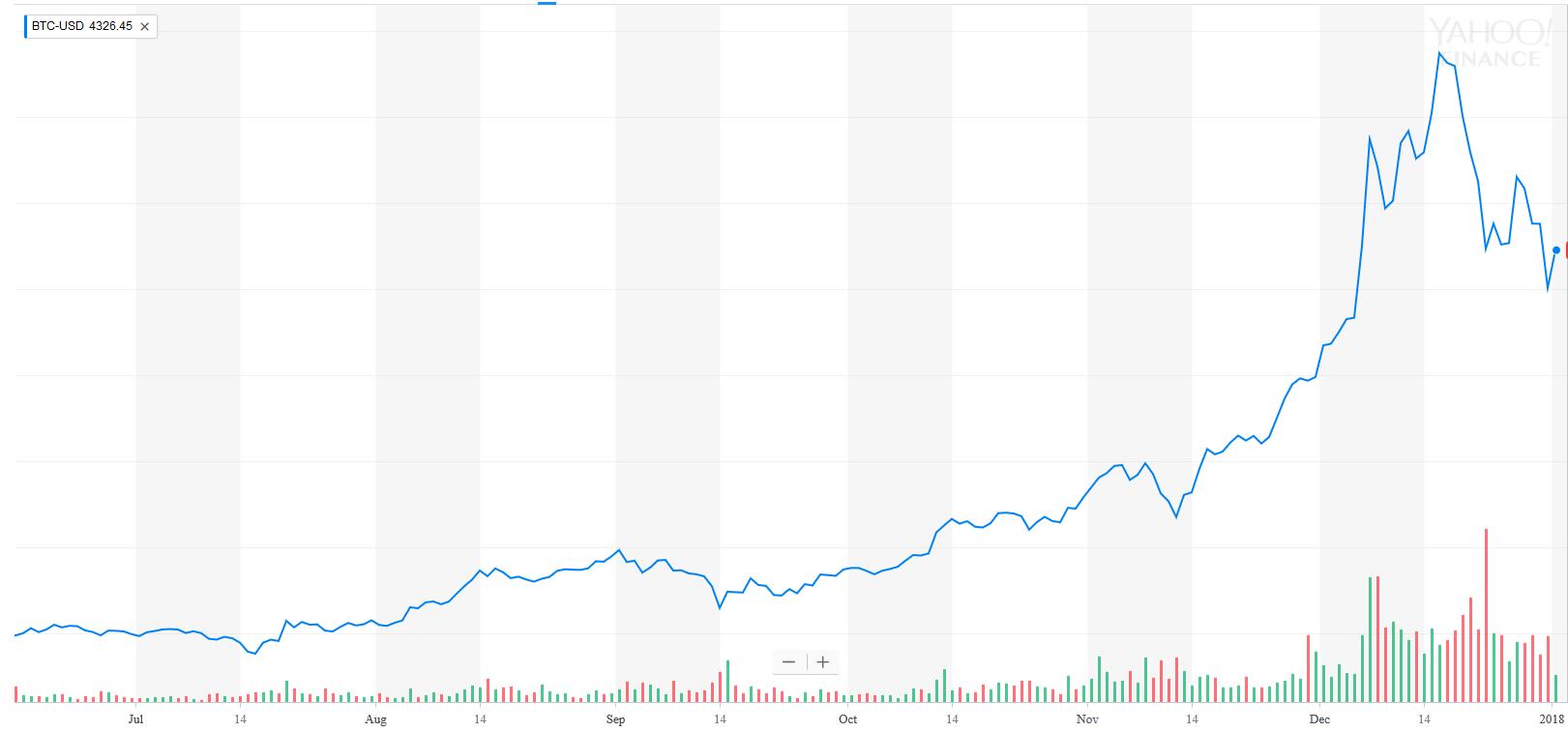 acheter bitcoin 2018