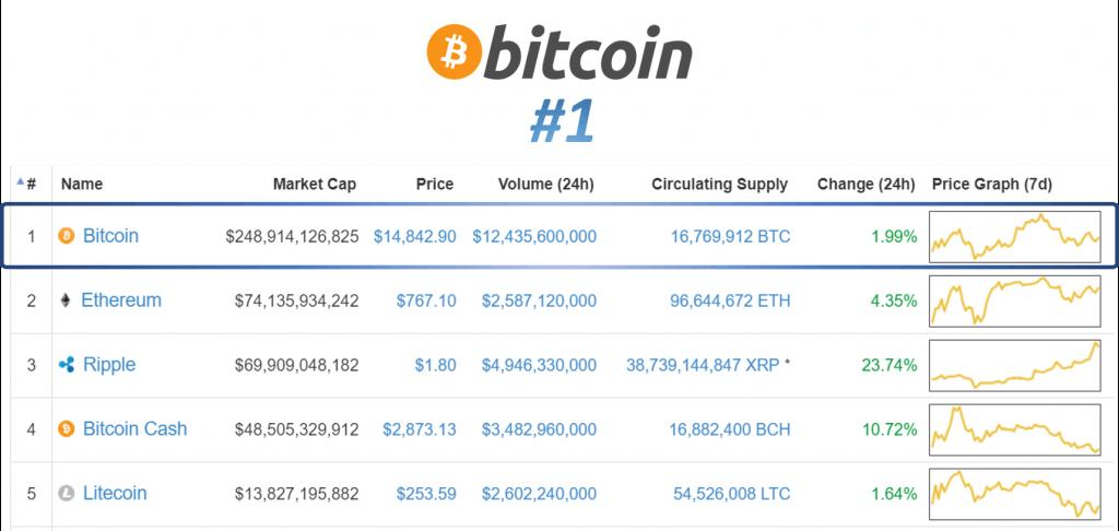 acheter bitcoin raisons