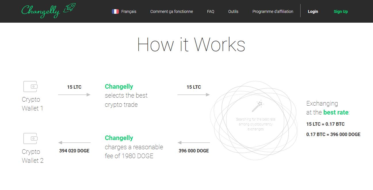 acheter cryptomonnies avec le site changelly