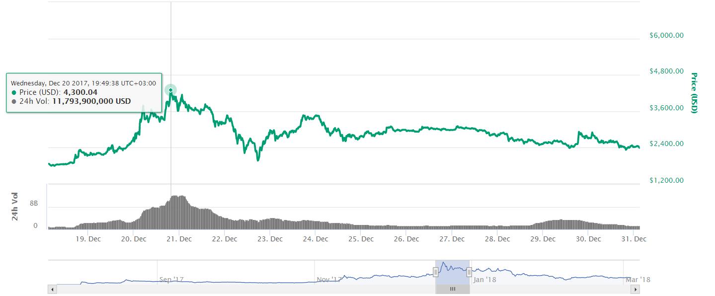 bch charts