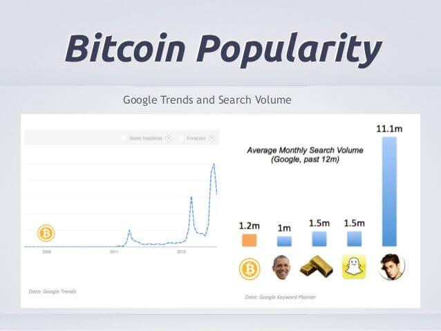 bitcoin popularite