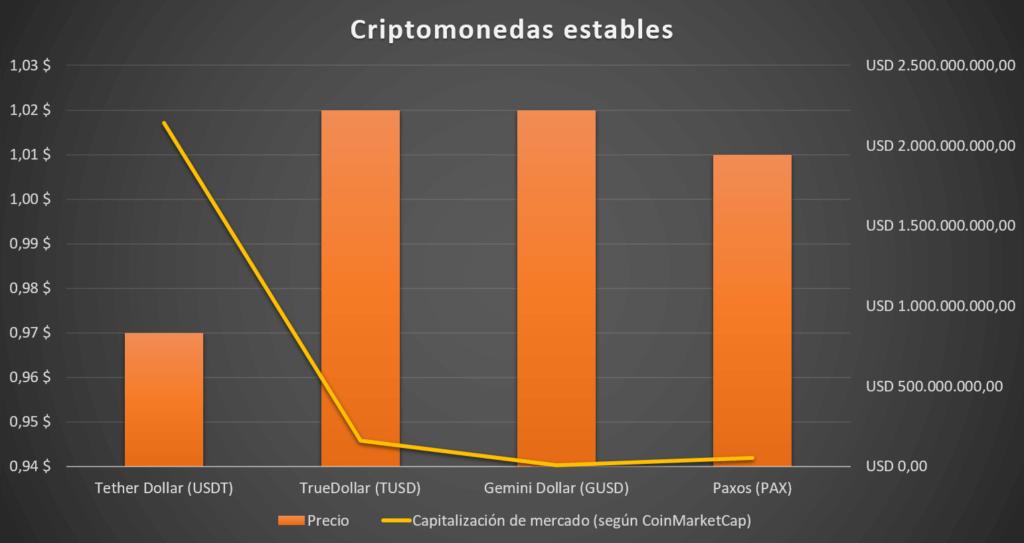 comparativa de principales criptomonedas estables