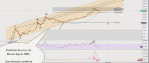 evolution du cours du bitcoin depuis 2012