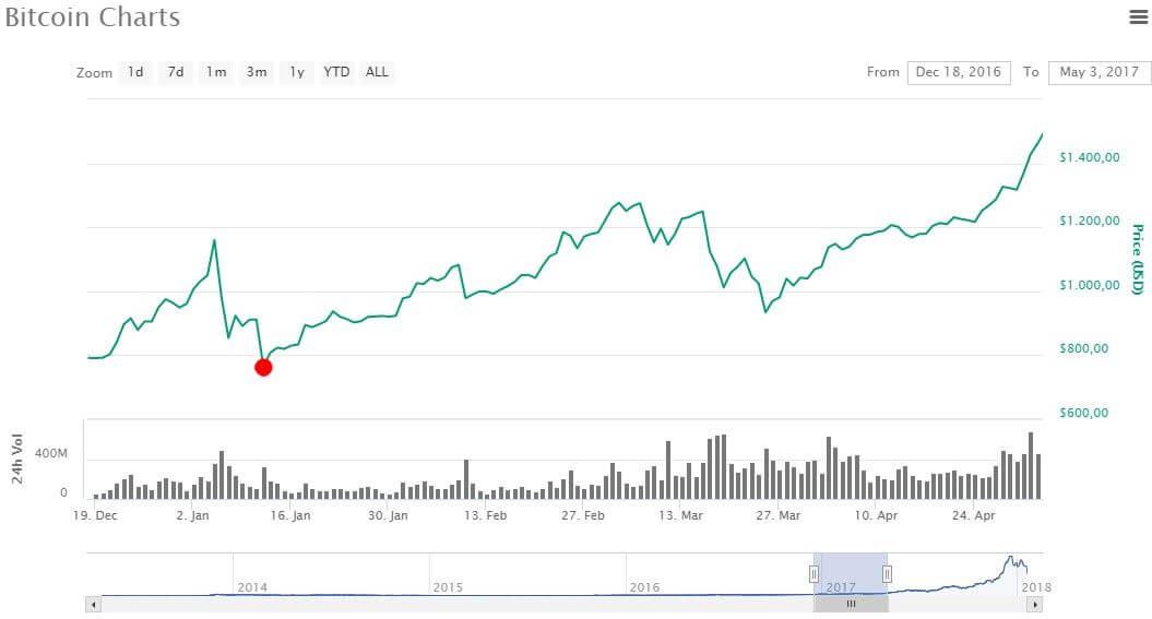 Grafico bitcoin gennaio 2017