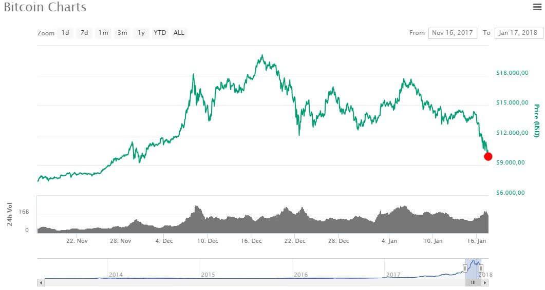 Grafico bitcoin gennaio 2018
