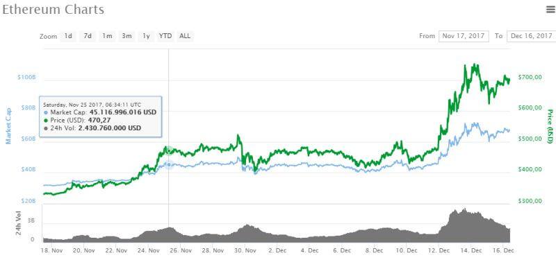 Grafico boom di ethereum