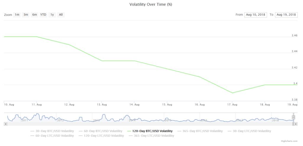 estabilidad del bitcóin - índice de volatilidad