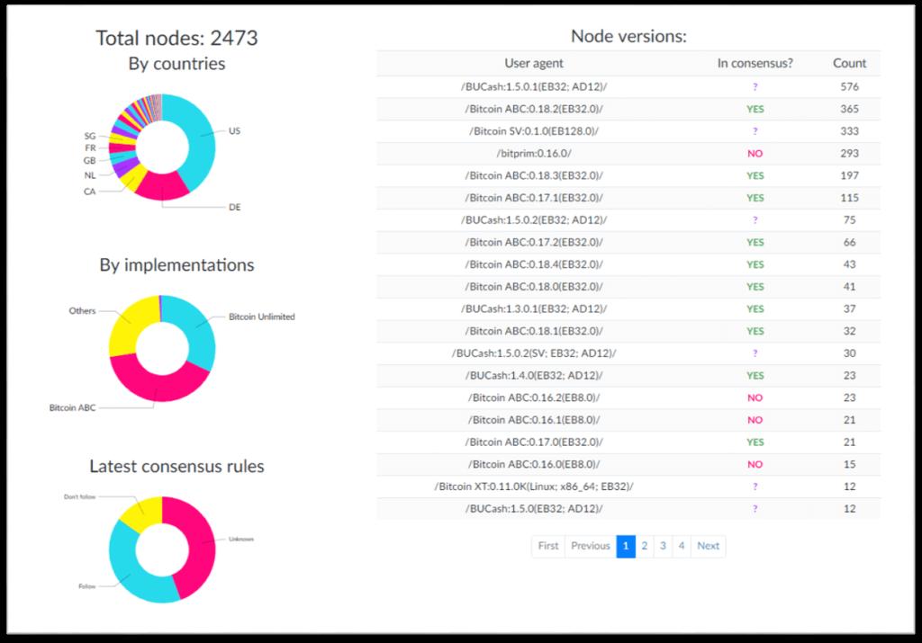 nodos bitcoin cash