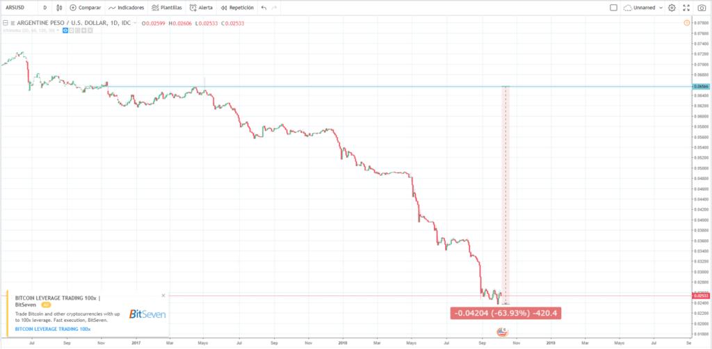 peso argentino ARS en picada