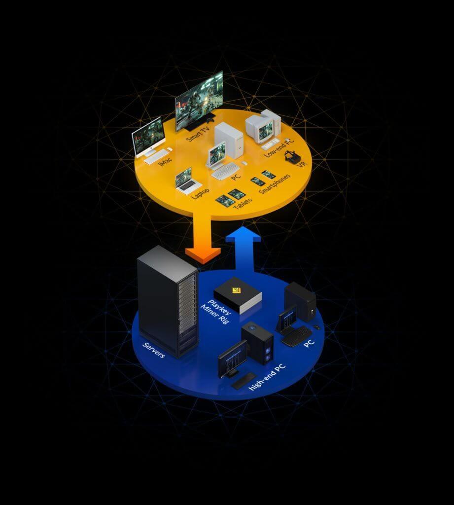Blockchain Playkey