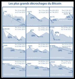plus grand décrochages du Bitcoin