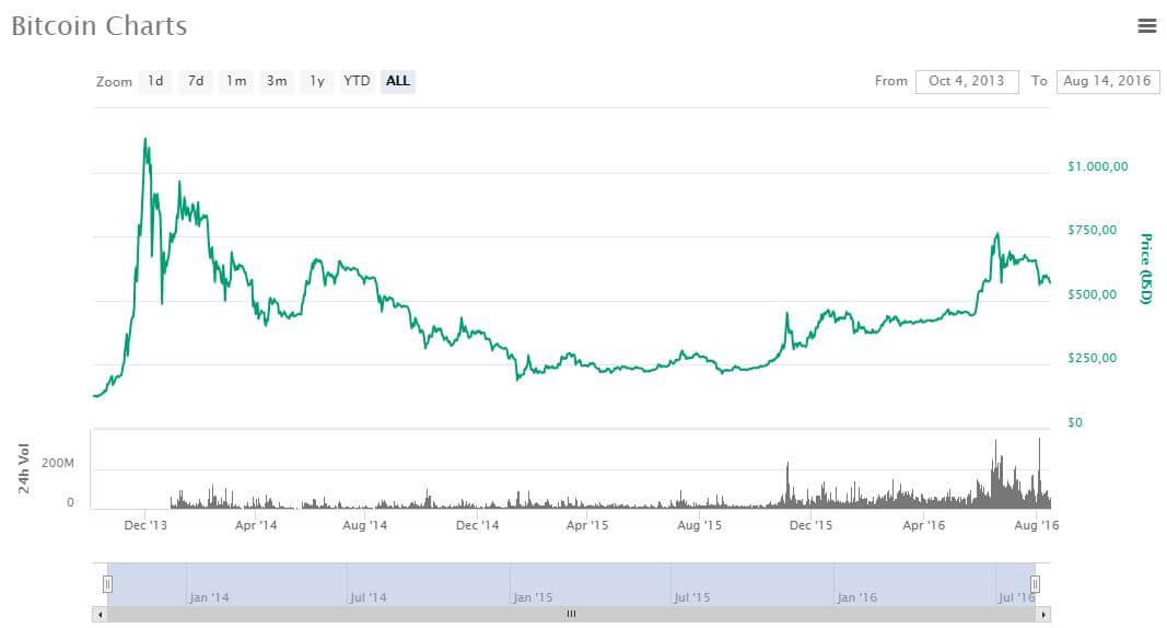prezzo bitcoin dicembre 2013 - aprile 2016