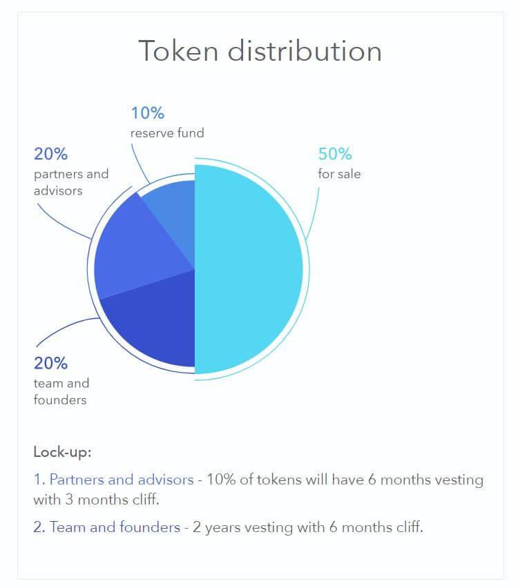 remme token distribution